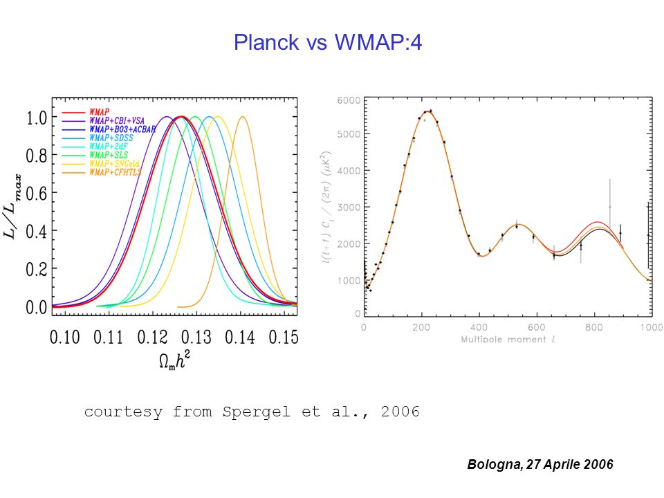 Bologna, 27 Aprile 2006 Planck vs WMAP:4 courtesy from Spergel et al., 2006