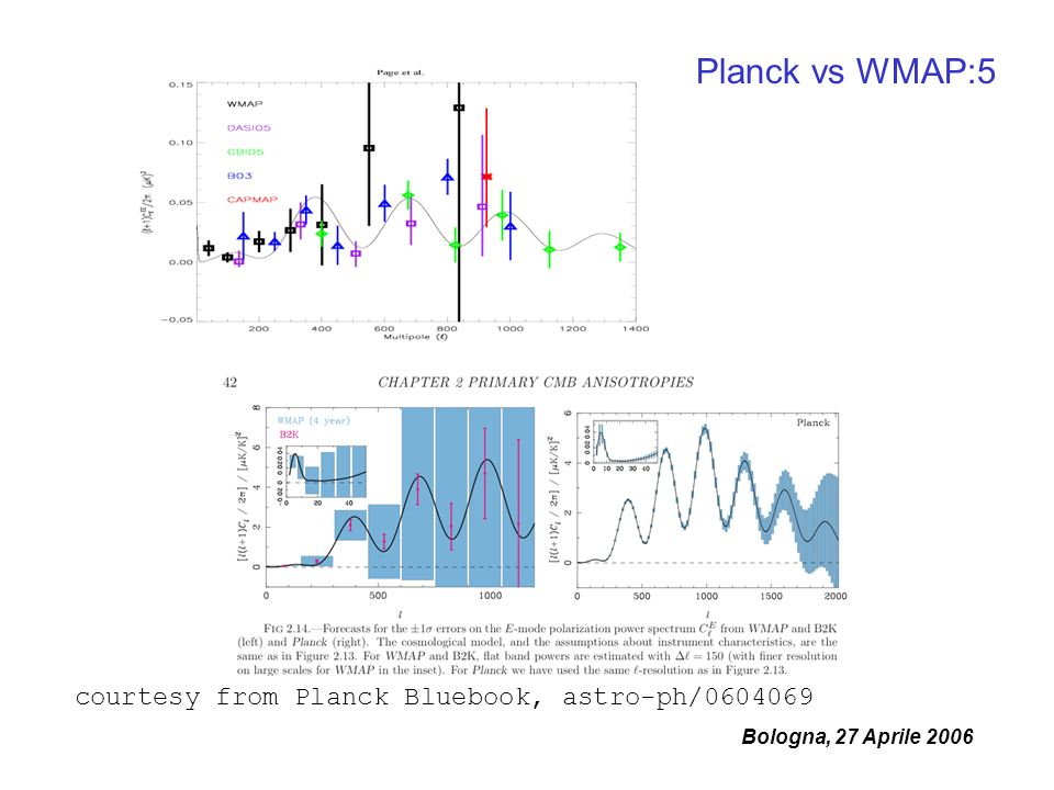 Bologna, 27 Aprile 2006 courtesy from Planck Bluebook, astro-ph/ Planck vs WMAP:5