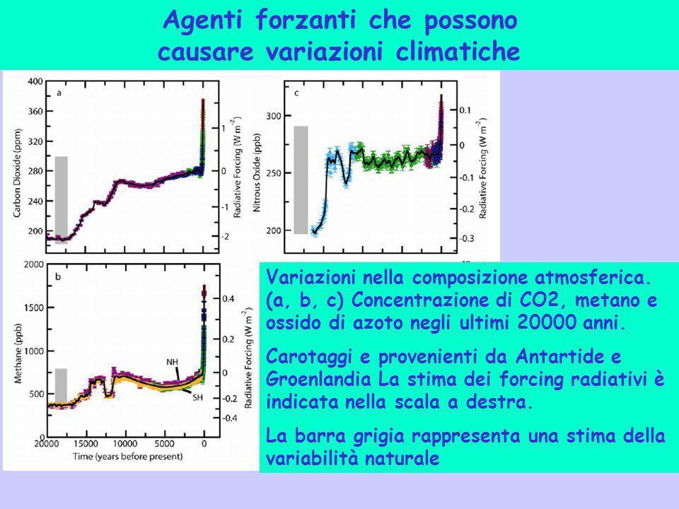 Agenti forzanti che possono causare variazioni climatiche Variazioni nella composizione atmosferica. (a, b, c) Concentrazione di CO2, metano e ossido