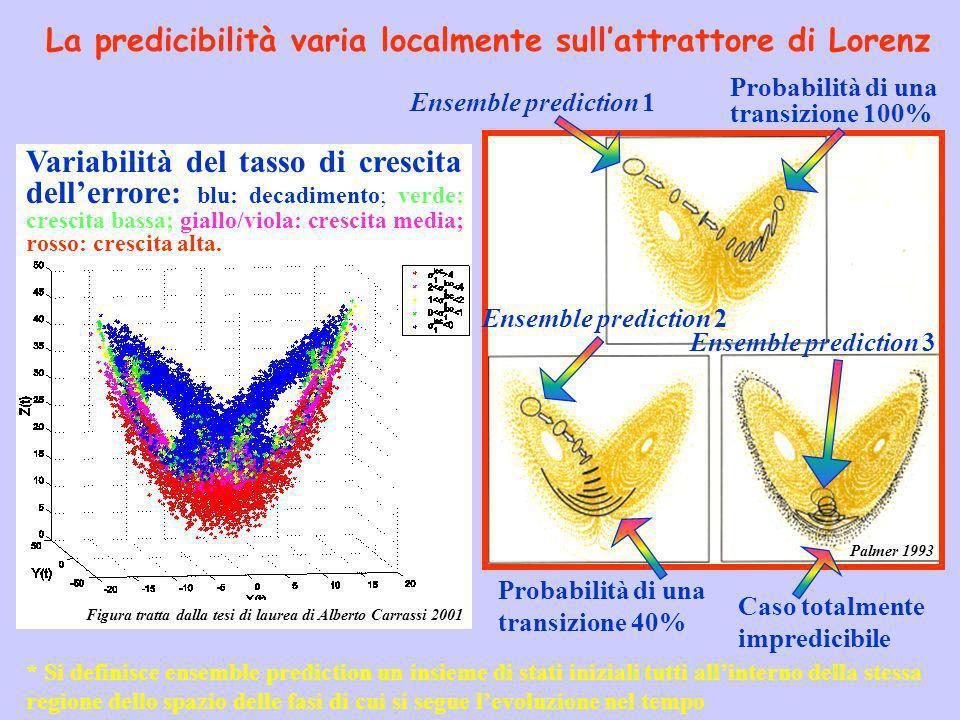 Ensemble prediction 1 Probabilità di una transizione 100% Ensemble prediction 2 Probabilità di una transizione 40% Ensemble prediction 3 Caso totalmen
