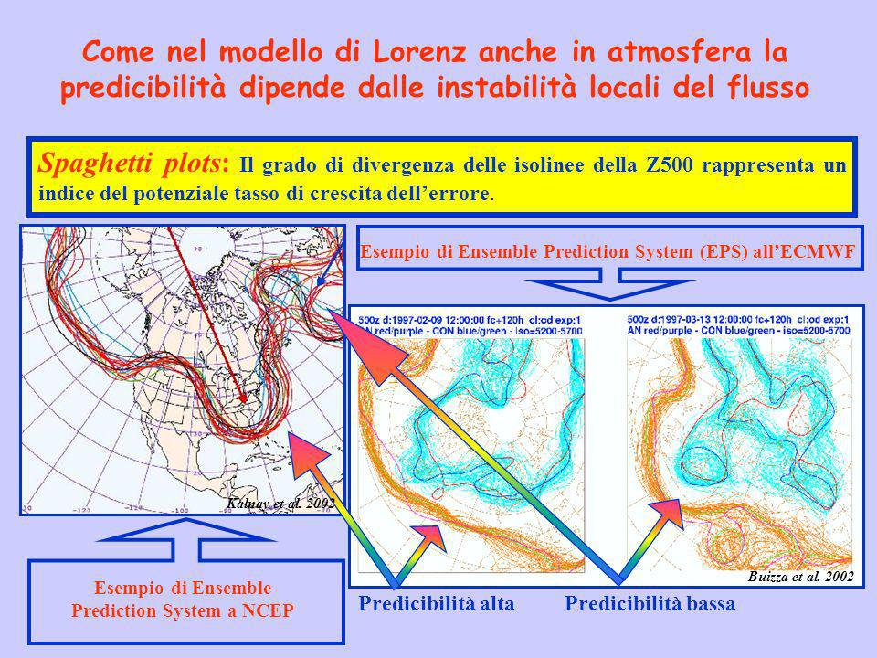 Come nel modello di Lorenz anche in atmosfera la predicibilità dipende dalle instabilità locali del flusso Spaghetti plots: Il grado di divergenza del