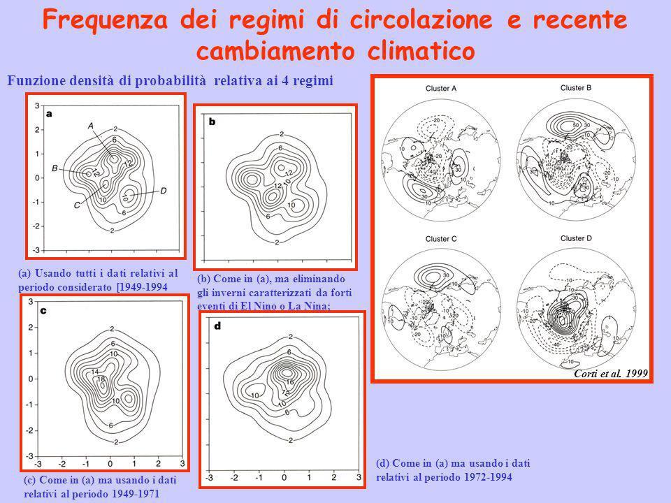Frequenza dei regimi di circolazione e recente cambiamento climatico Corti et al. 1999 Funzione densità di probabilità relativa ai 4 regimi (a) Usando