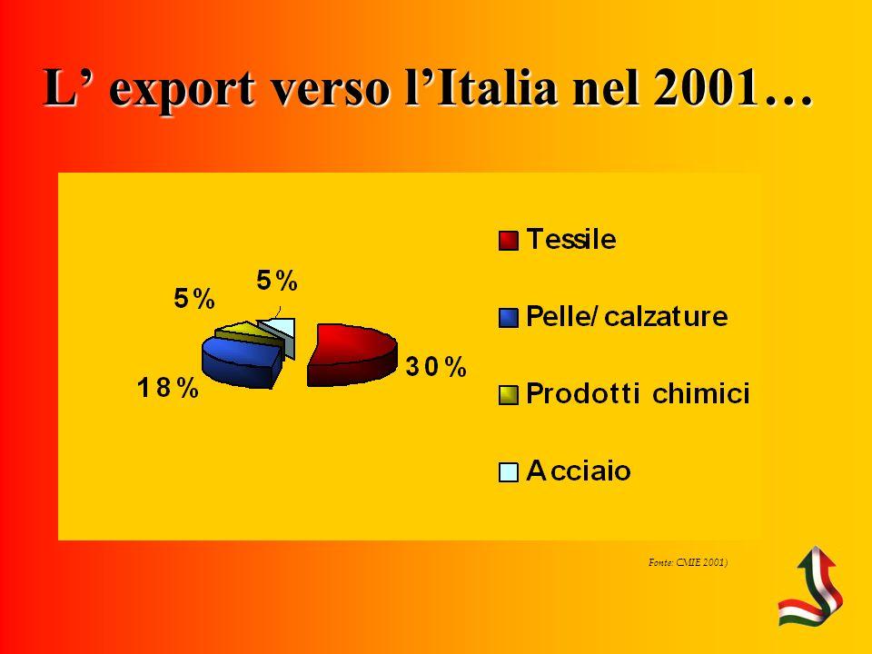 Fonte: CMIE 2001) L export verso lItalia nel 2001…
