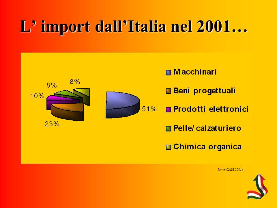 Fonte: CMIE 2001) L import dallItalia nel 2001…