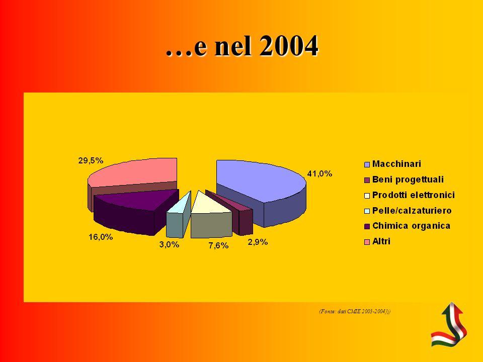 …e nel 2004 (Fonte: dati CMIE 2003-2004)))