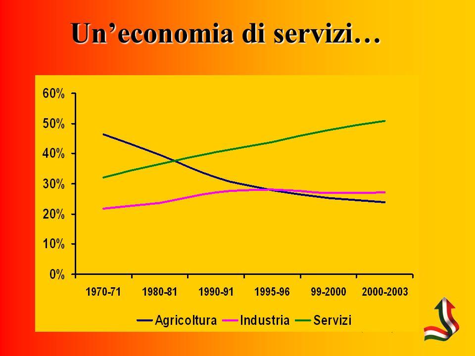 (Fonte: CMIE) Uneconomia di servizi…