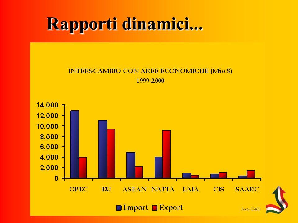 Fonte: CMIE) Rapporti dinamici...
