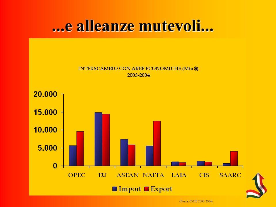 (Fonte: CMIE 2003-2004)...e alleanze mutevoli...