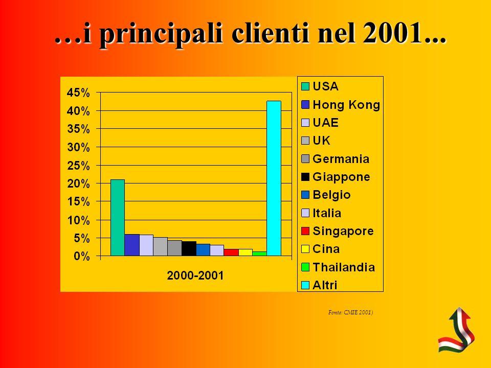 Fonte: CMIE 2001) …i principali clienti nel 2001...