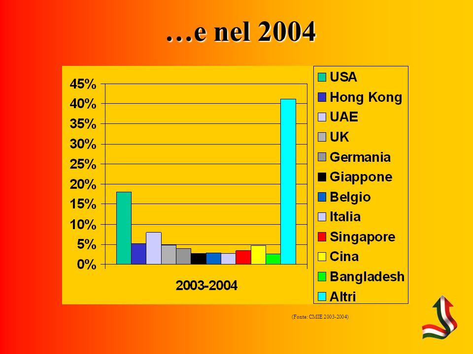 …e nel 2004 (Fonte: CMIE 2003-2004)