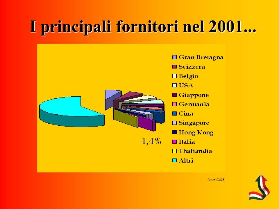 Fonte: CMIE) I principali fornitori nel 2001...