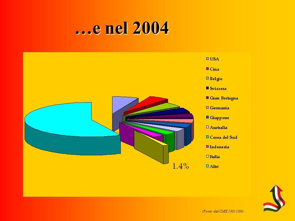 Fonte: CMIE) …e nel 2004 (Fonte: dati CMIE 2003-2004)