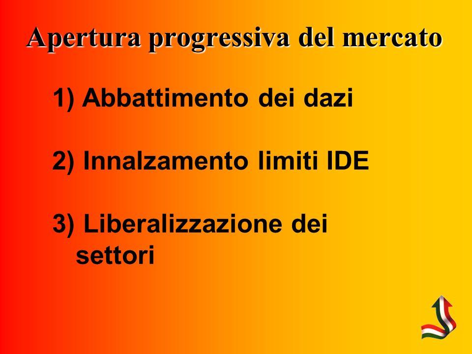 Apertura progressiva del mercato 1) Abbattimento dei dazi 2) Innalzamento limiti IDE 3) Liberalizzazione dei settori