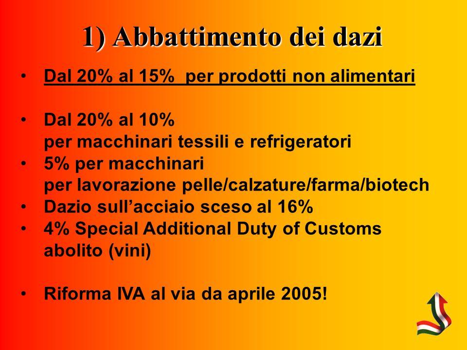 1) Abbattimento dei dazi Dal 20% al 15% per prodotti non alimentari Dal 20% al 10% per macchinari tessili e refrigeratori 5% per macchinari per lavorazione pelle/calzature/farma/biotech Dazio sullacciaio sceso al 16% 4% Special Additional Duty of Customs abolito (vini) Riforma IVA al via da aprile 2005!