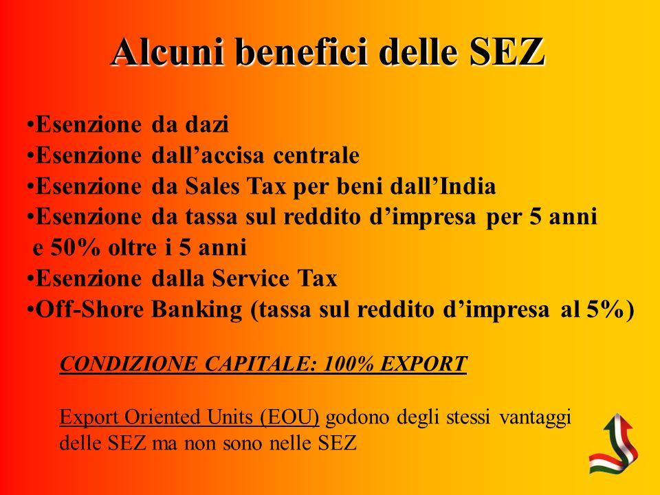 Alcuni benefici delle SEZ Esenzione da dazi Esenzione dallaccisa centrale Esenzione da Sales Tax per beni dallIndia Esenzione da tassa sul reddito dimpresa per 5 anni e 50% oltre i 5 anni Esenzione dalla Service Tax Off-Shore Banking (tassa sul reddito dimpresa al 5%) CONDIZIONE CAPITALE: 100% EXPORT Export Oriented Units (EOU) godono degli stessi vantaggi delle SEZ ma non sono nelle SEZ