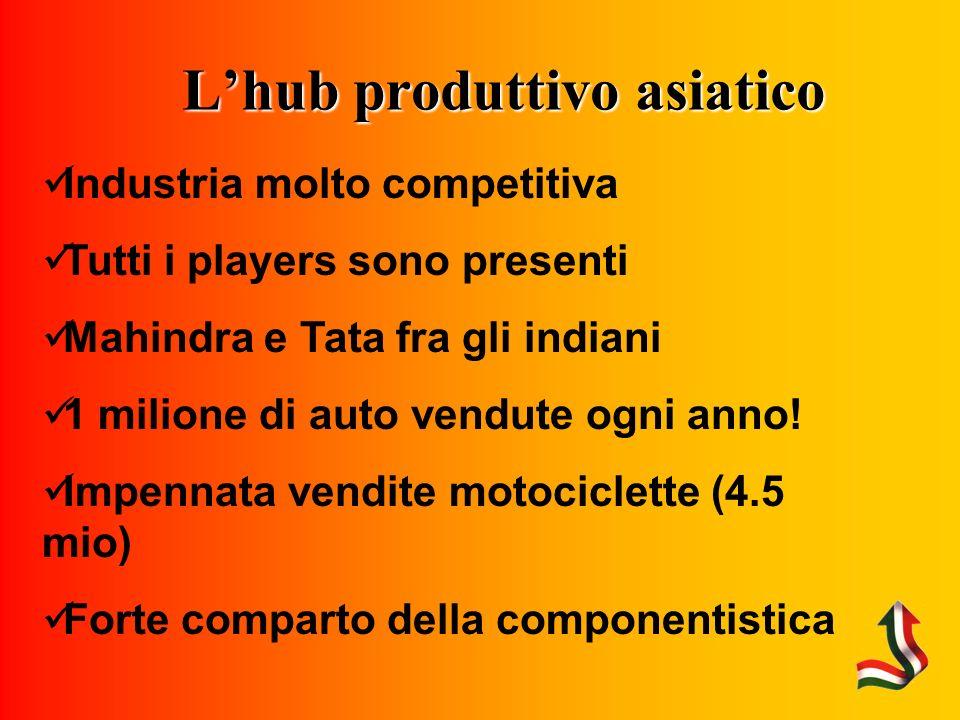 Lhub produttivo asiatico Industria molto competitiva Tutti i players sono presenti Mahindra e Tata fra gli indiani 1 milione di auto vendute ogni anno.
