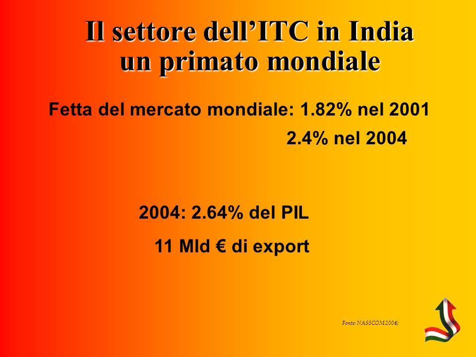 Il settore dellITC in India un primato mondiale Fetta del mercato mondiale: 1.82% nel 2001 2.4% nel 2004 2004: 2.64% del PIL 11 Mld di export Fonte: NASSCOM 2004)
