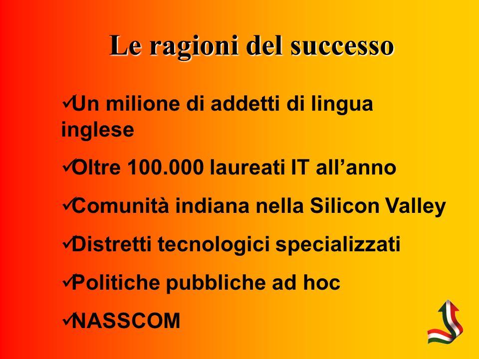 Le ragioni del successo Un milione di addetti di lingua inglese Oltre 100.000 laureati IT allanno Comunità indiana nella Silicon Valley Distretti tecnologici specializzati Politiche pubbliche ad hoc NASSCOM