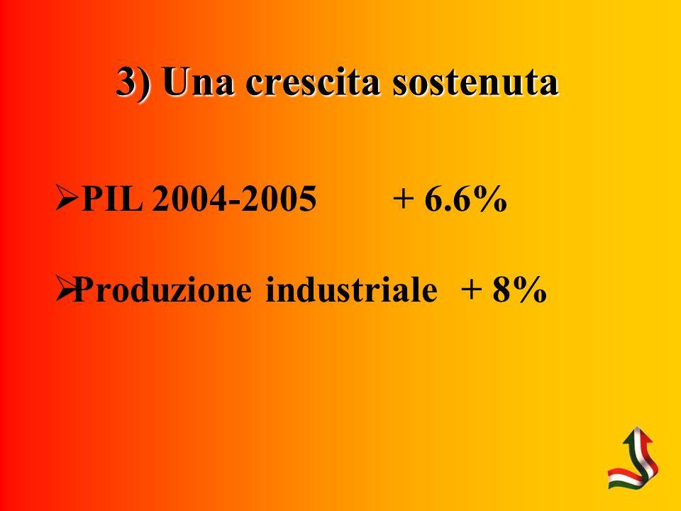 3) Una crescita sostenuta PIL 2004-2005 + 6.6% Produzione industriale + 8%