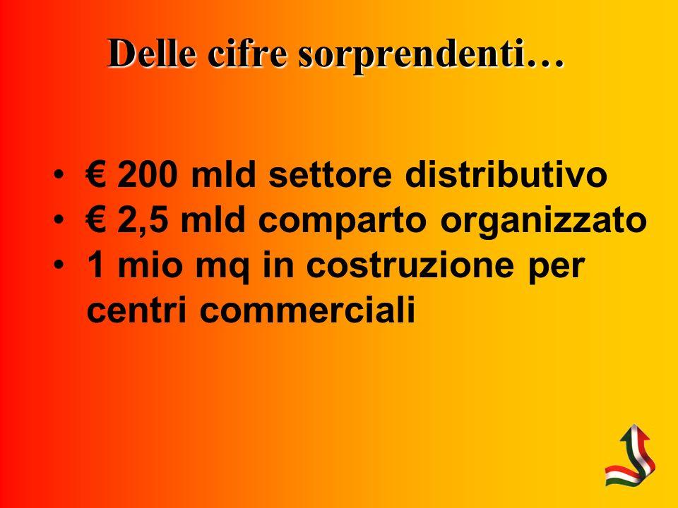 Delle cifre sorprendenti… 200 mld settore distributivo 2,5 mld comparto organizzato 1 mio mq in costruzione per centri commerciali