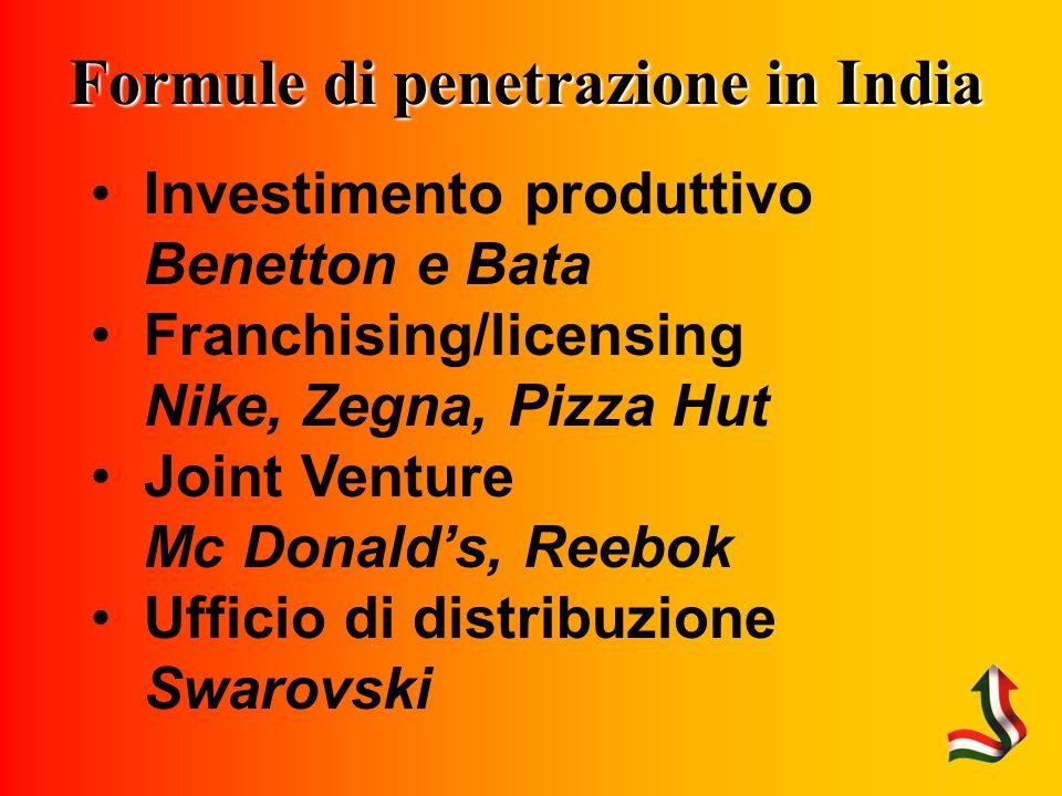 Formule di penetrazione in India Investimento produttivo Benetton e Bata Franchising/licensing Nike, Zegna, Pizza Hut Joint Venture Mc Donalds, Reebok Ufficio di distribuzione Swarovski