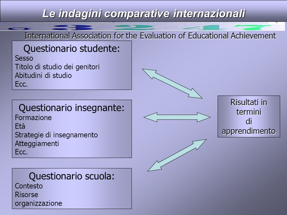 Le indagini comparative internazionali Risultati in termini diapprendimento International Association for the Evaluation of Educational Achievement Qu