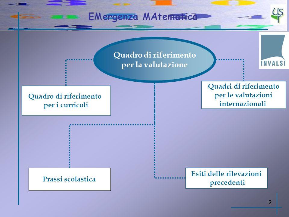 31/12/20133 Struttura del Quadro di riferimento INVALSI PROCESSI COGNITIVI CONTENUTI OGGETTO DELLA VALUTAZIONE COMPITI