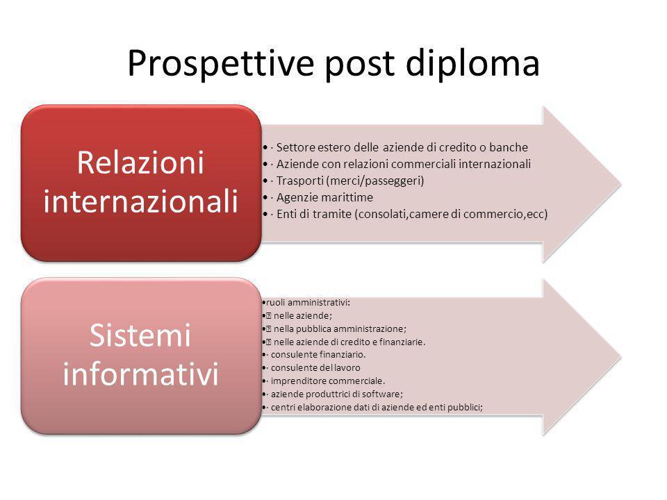 Prospettive post diploma · Settore estero delle aziende di credito o banche · Aziende con relazioni commerciali internazionali · Trasporti (merci/pass
