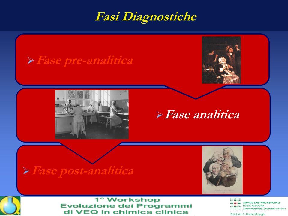 Fase post-analitica Fase analitica Fasi Diagnostiche Fase pre-analitica