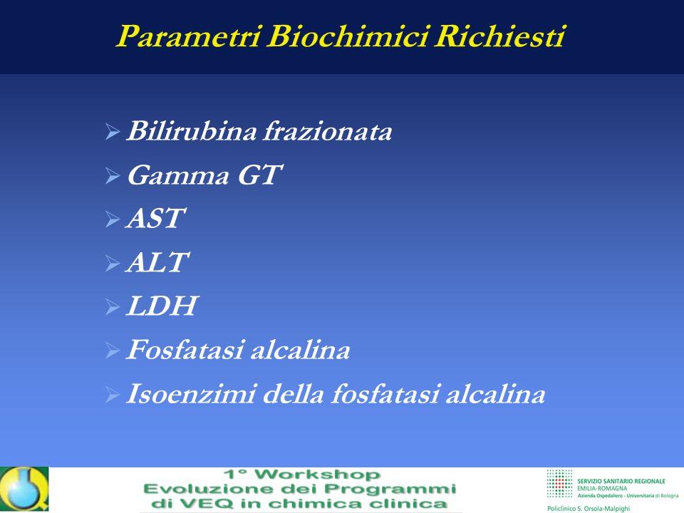 Risultati IndiceUnità di misura Valore individuale Valore di riferimento Bilirubina totalemg/dL1.60<1.1 Bilirubina direttamg/dL0.90<0.25 ASTUI/L63<37 ALTUI/L60<40 LDHUI/L793220-480 Fosfatasi alcalinaUI/L99598-280 Gamma GTUI/L273<50
