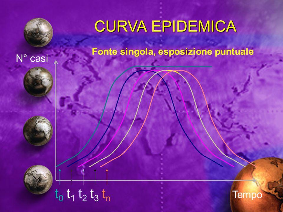 t0t0 t1t1 t2t2 t3t3 tntn Tempo N° casi CURVA EPIDEMICA Fonte singola, esposizione puntuale