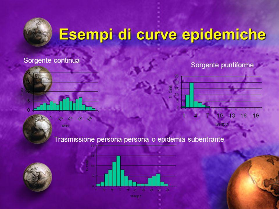 Esempi di curve epidemiche Sorgente puntiforme Sorgente continua Trasmissione persona-persona o epidemia subentrante