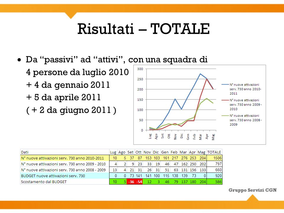 Risultati – TOTALE Da passivi ad attivi, con una squadra di 4 persone da luglio 2010 + 4 da gennaio 2011 + 5 da aprile 2011 (+ 2 da giugno 2011 )