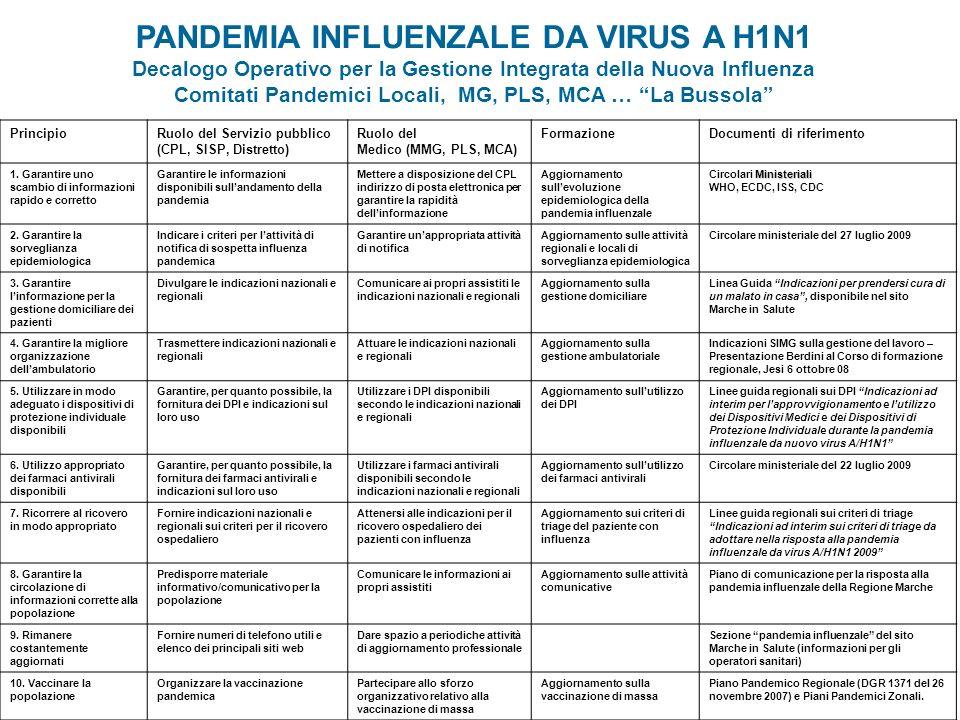 PANDEMIA INFLUENZALE DA VIRUS A H1N1 Decalogo Operativo per la Gestione Integrata della Nuova Influenza Comitati Pandemici Locali, MG, PLS, MCA … La B