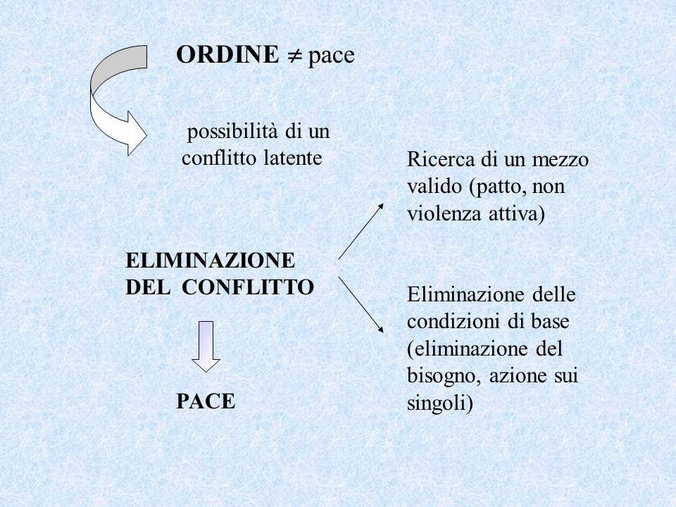 ORDINE pace possibilità di un conflitto latente ELIMINAZIONE DEL CONFLITTO PACE Eliminazione delle condizioni di base (eliminazione del bisogno, azione sui singoli) Ricerca di un mezzo valido (patto, non violenza attiva)