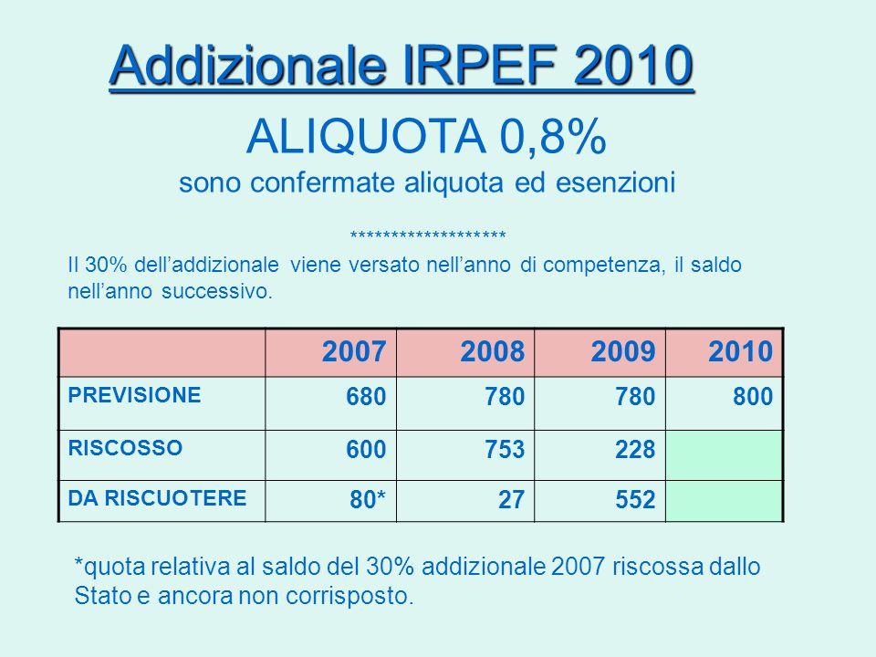 Addizionale IRPEF 2010 ALIQUOTA 0,8% sono confermate aliquota ed esenzioni ******************* Il 30% delladdizionale viene versato nellanno di compet