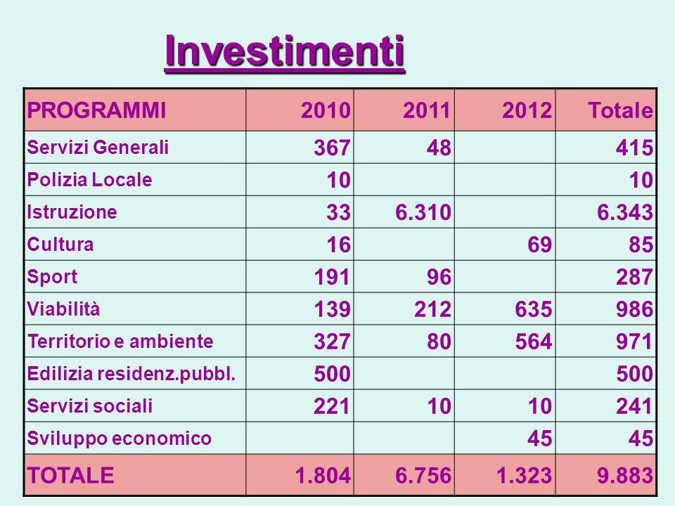 Investimenti PROGRAMMI201020112012Totale Servizi Generali 36748415 Polizia Locale 10 Istruzione 336.3106.343 Cultura 166985 Sport 19196287 Viabilità 1