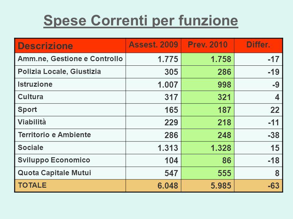 Spese Correnti per tipologia di spesa Descrizione Assest.