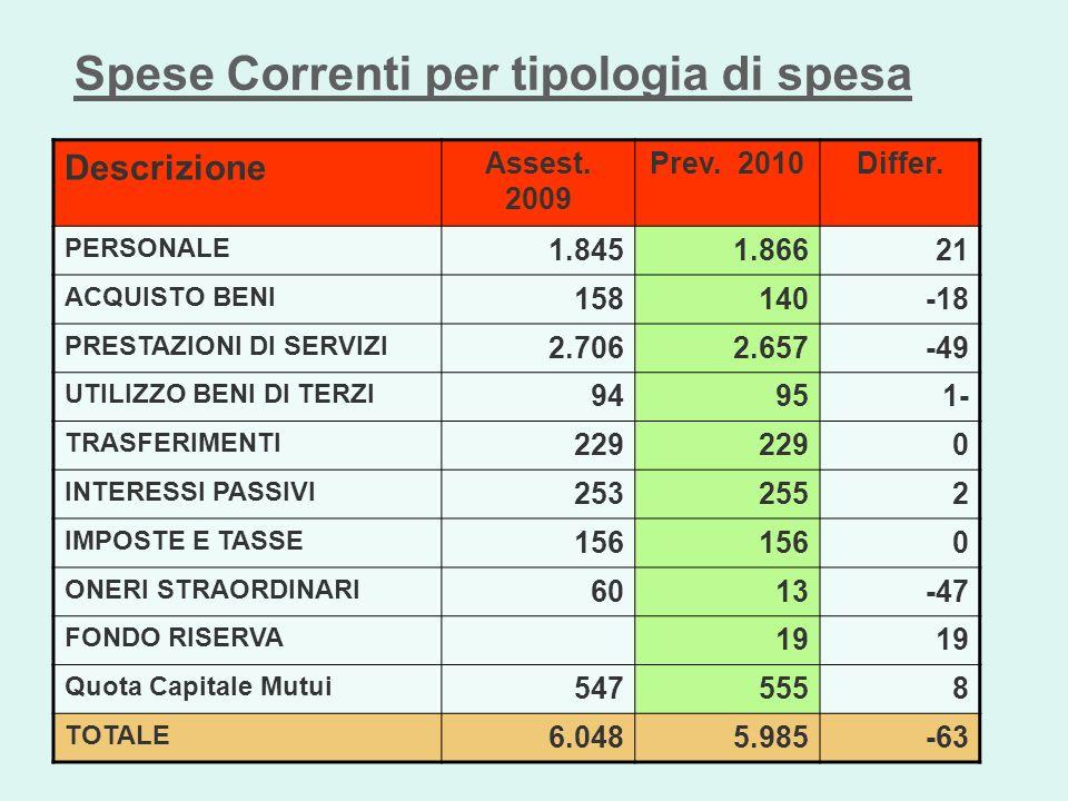 Spese Correnti per tipologia di spesa Descrizione Assest. 2009 Prev. 2010Differ. PERSONALE 1.8451.86621 ACQUISTO BENI 158140-18 PRESTAZIONI DI SERVIZI