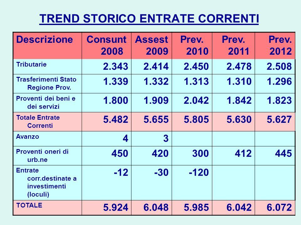 Trend storico Spese Correnti Descrizione Cons.2008 Assest.