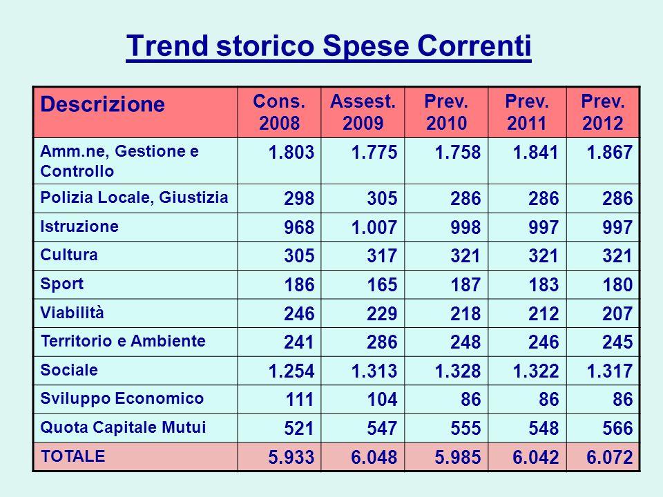 Trend storico Spese Correnti Descrizione Cons. 2008 Assest. 2009 Prev. 2010 Prev. 2011 Prev. 2012 Amm.ne, Gestione e Controllo 1.8031.7751.7581.8411.8