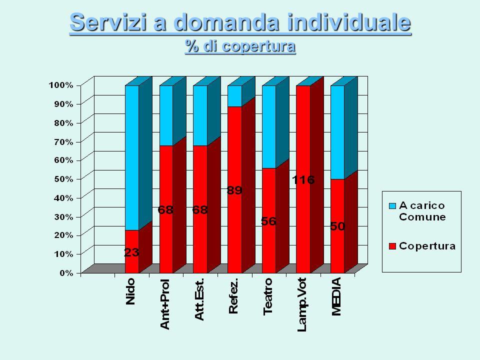 Servizi a domanda individuale % di copertura