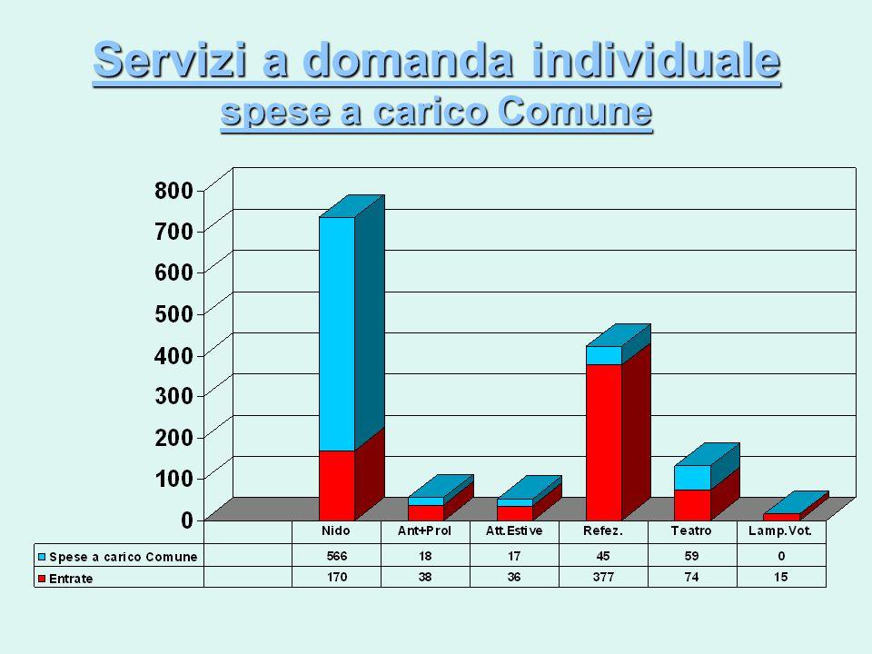 - ICI 2010 – aliquote e detrazioni invariate ICI 1^ abitazione 6,0 Affitti canone concordato 0 Abitazioni con contratto di affitto REGISTRATI 6,0 Altri immobili 7,0