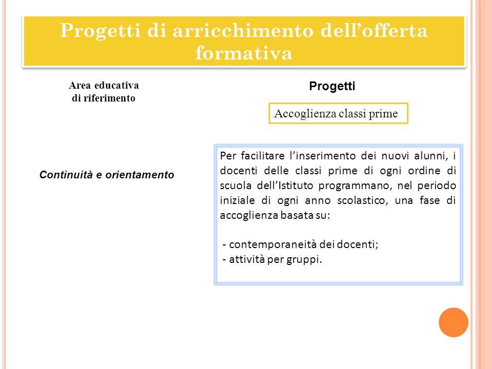 Accoglienza classi prime Area educativa di riferimento Progetti Continuità e orientamento Per facilitare linserimento dei nuovi alunni, i docenti dell