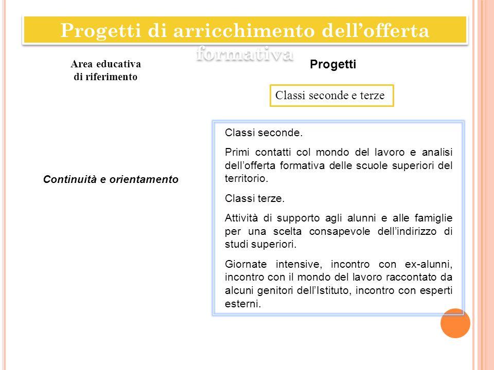 Progetti di arricchimento dellofferta formativa Classi seconde e terze Area educativa di riferimento Progetti Continuità e orientamento Classi seconde
