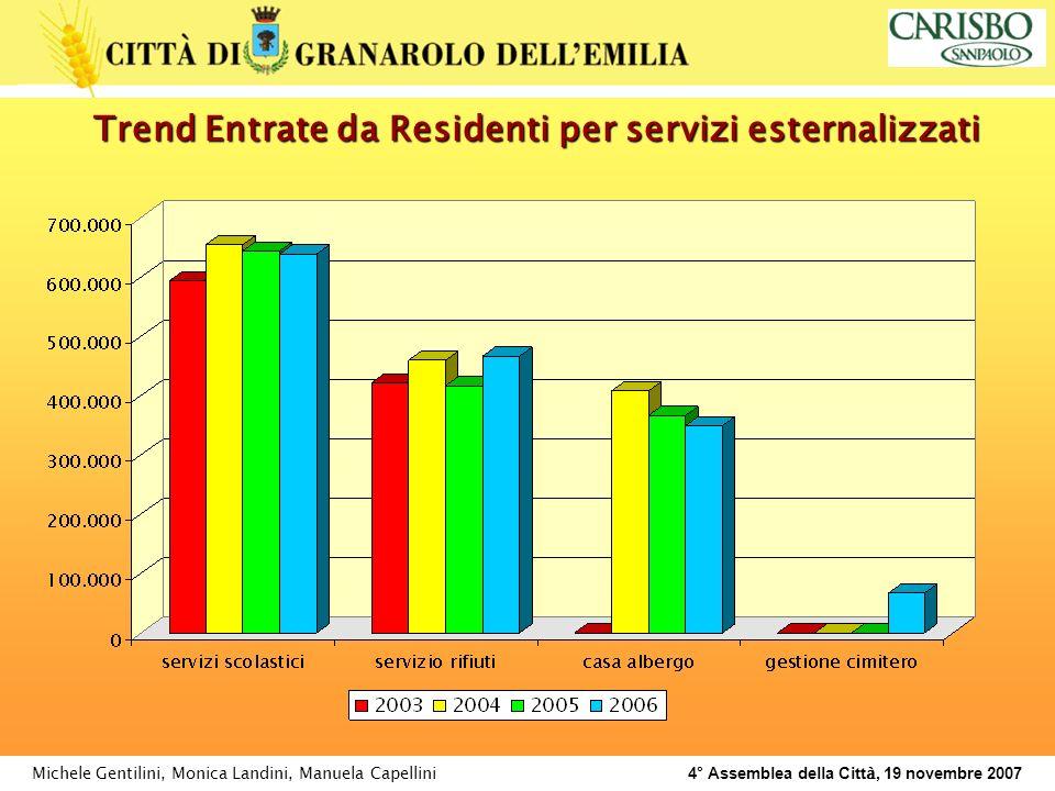 Michele Gentilini, Monica Landini, Manuela Capellini 4° Assemblea della Citt à, 19 novembre 2007 Trend Entrate da Residenti per servizi esternalizzati