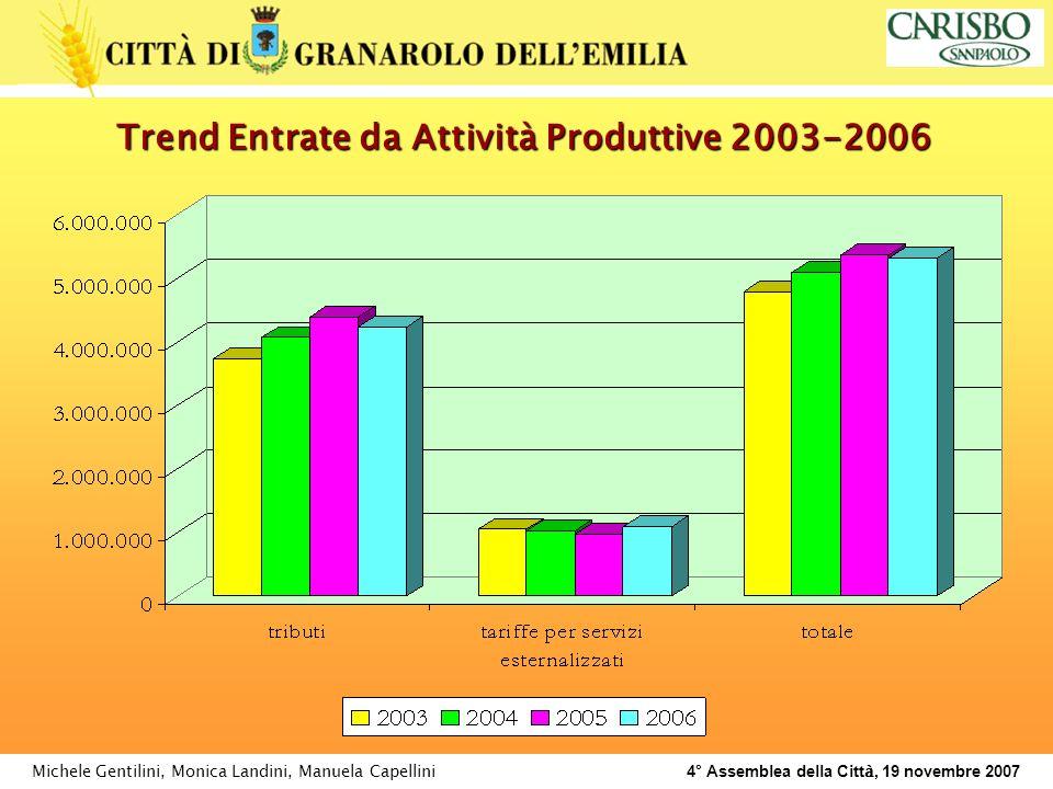 Michele Gentilini, Monica Landini, Manuela Capellini 4° Assemblea della Citt à, 19 novembre 2007 Trend Entrate da Attività Produttive 2003-2006