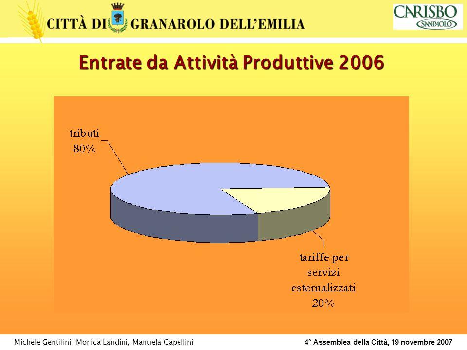 Michele Gentilini, Monica Landini, Manuela Capellini 4° Assemblea della Citt à, 19 novembre 2007 Entrate da Attività Produttive 2006