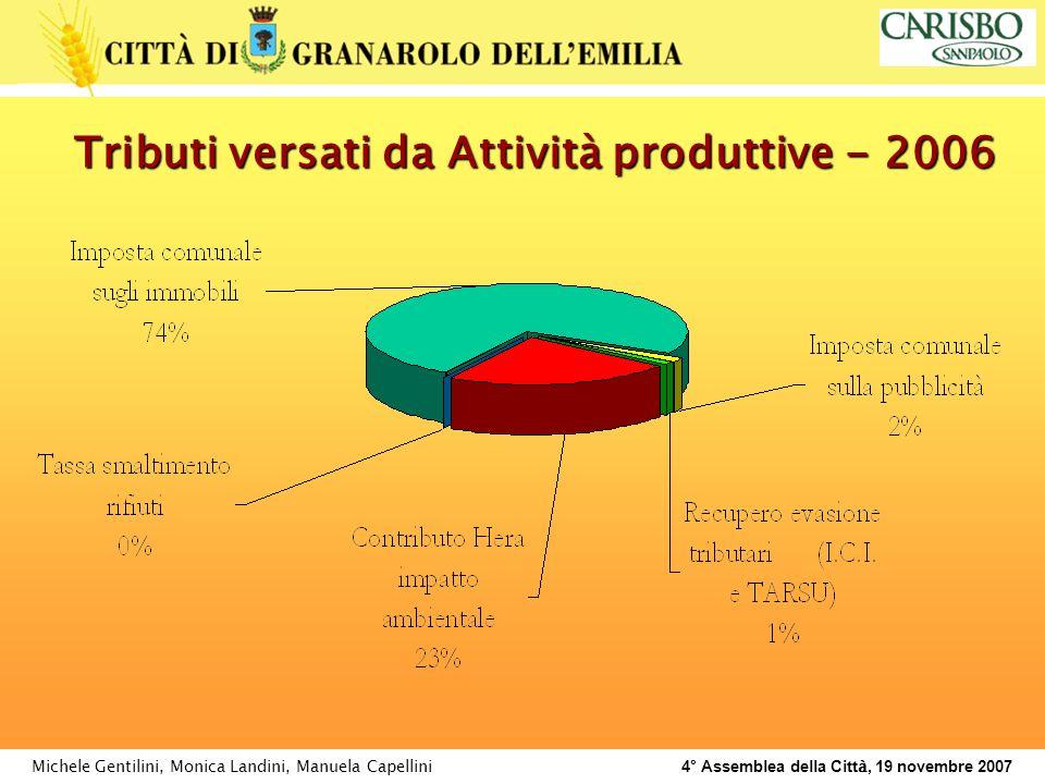 Michele Gentilini, Monica Landini, Manuela Capellini 4° Assemblea della Citt à, 19 novembre 2007 Tributi versati da Attività produttive - 2006