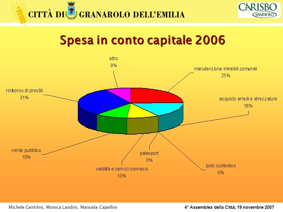 Michele Gentilini, Monica Landini, Manuela Capellini 4° Assemblea della Citt à, 19 novembre 2007 Spesa in conto capitale 2006